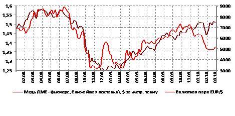 График цены на медь беспроигрышная тактика форекс