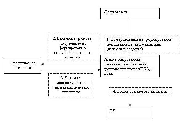 Схема реализации механизма