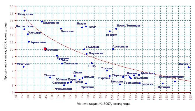 График 1.6. Связь уровня монетизации и ...: www.mirkin.ru/fin-future/part1/1/monetary-system.html